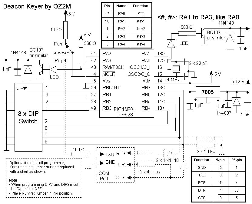 OZ2M - Beacon Keyer CW FSK A1 F1